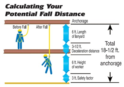 Shock Absorbing Lanyard Limitations - Safety Equipt FAQ